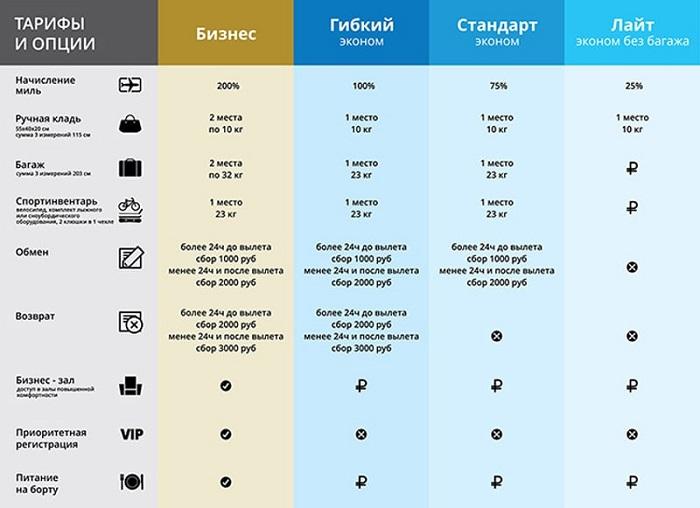Особенности тарифов у авиакомпании ЮТэйр