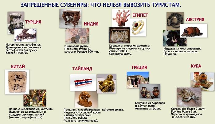 Список запрещенных вещей для вывоза из популярных стран