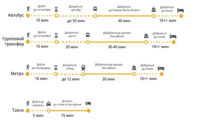 Как добраться из Портелы в центр Лиссабона?