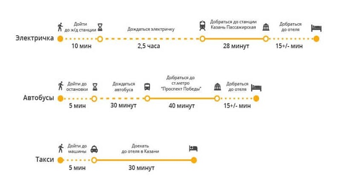 Как добраться в центр Казани